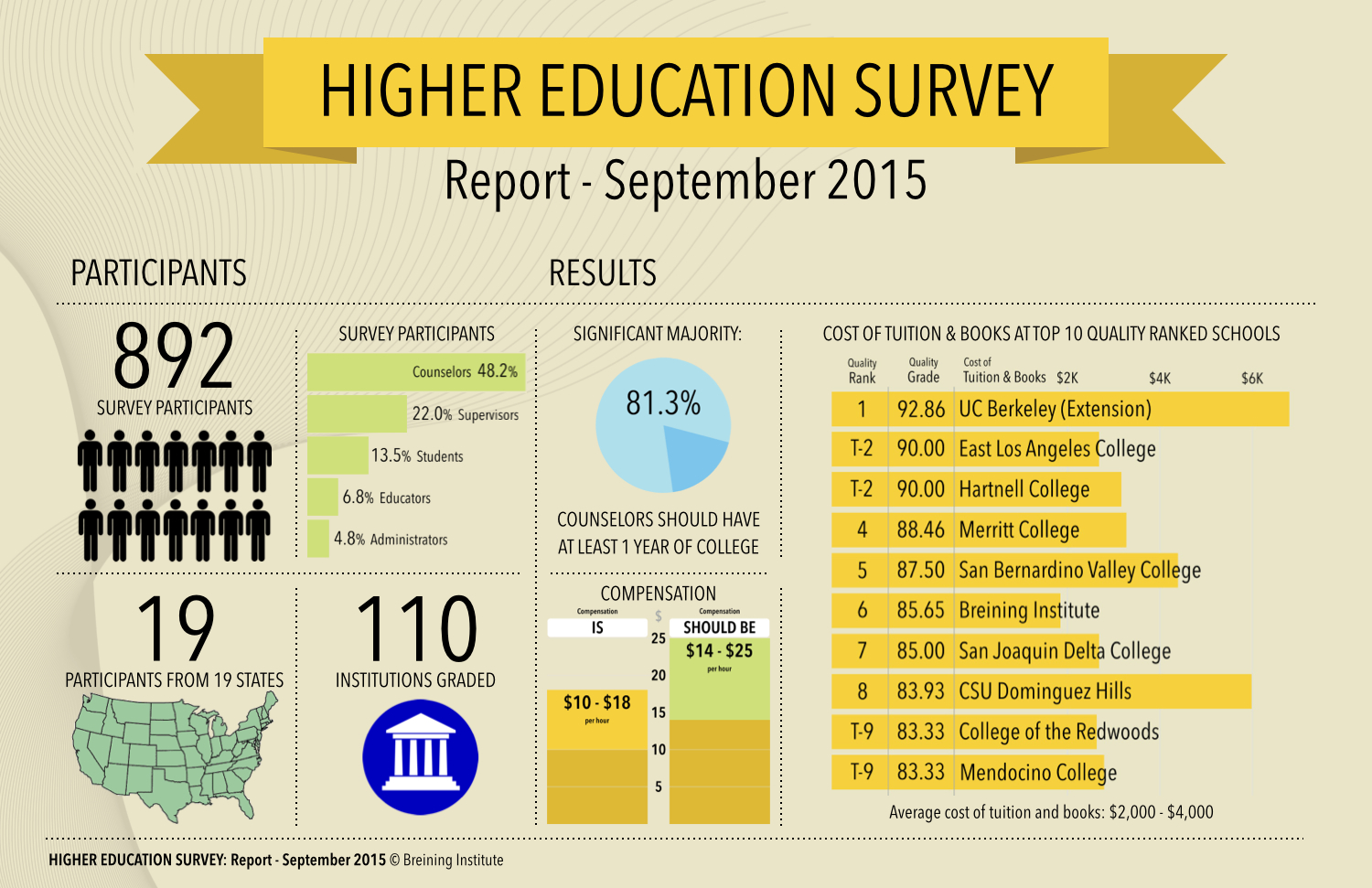 Higher Ed Report Sep 2015 INFOGRAPHIC 1509030949.001